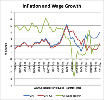 wages and inflation relationship to gdp