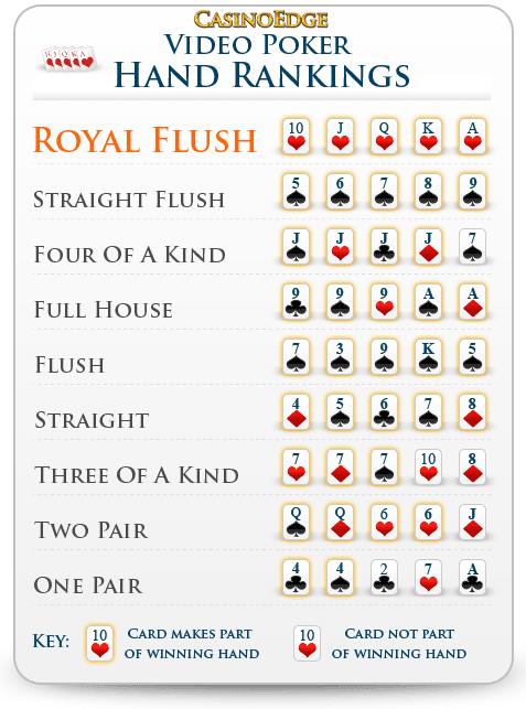 Hand rankings in omaha poker