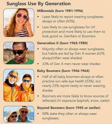 generational uv stats