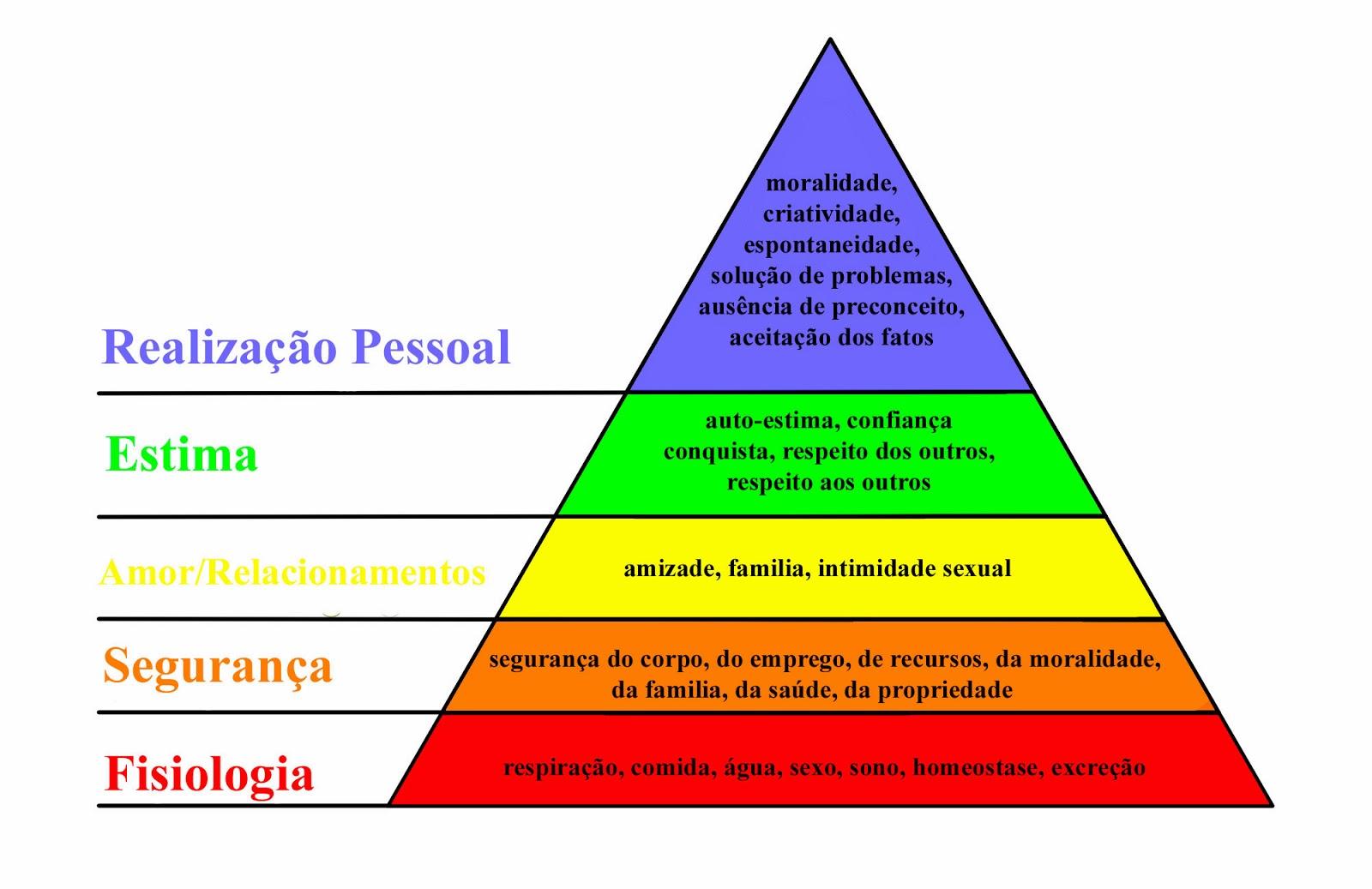 Pobre consumidor a hierarquia das necessidades de maslow esta hierarquia representada na forma de uma pirmide onde os nveis mais baixos so compostas pelas necessidades mais bsicas do ser humano ccuart Images