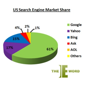 Google market share for search engines in US - TORUS Copywriting Services include Blogging and Social Media Networking