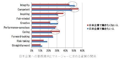 日本企業で働きたい人・働きたくない人別マネージャーに求める資質