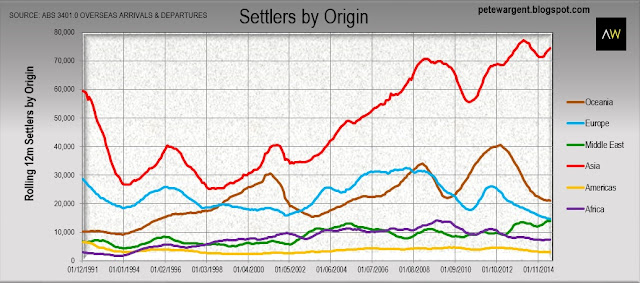 Settlers by country of origin 2