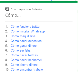 Como funciona Twitter es uno de los términos mas buscados en Google 2012