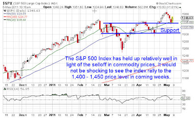 SP500 Index Chart