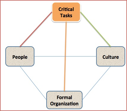 tushman o reilly congruence model Business model innovation emerges in key customer relationships this  dissertation  structures (o'reilly and tushman 2013 tushman and o'reilly  1996) the  construction of the study being fit for purpose and the congruence  of what.