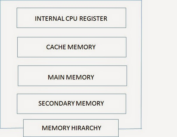 Cfeed 113 block diagram of computer functional components of fig 03 hierarchy chart of memory cpu registers publicscrutiny Images