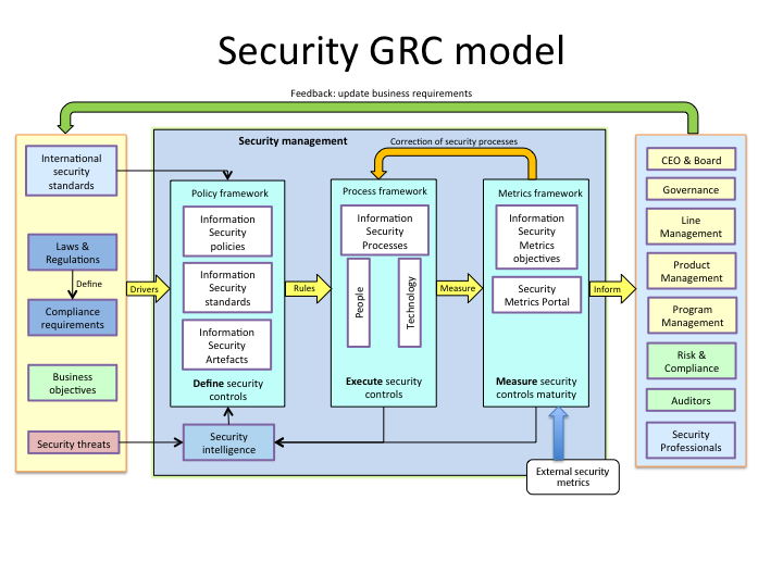 security models Defines core concepts that will evolve into practical aids to align security program activities with organizational goals and priorities, effectively manage risk, and increase the value of information security program activities to the enterprise.