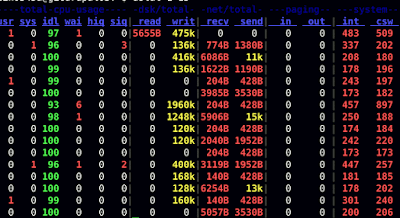 Linux System Monitoring