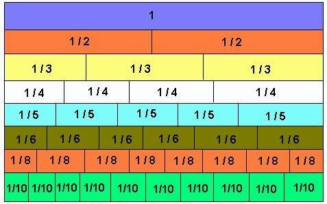 math worksheet : blank fraction bars worksheet  teacher s guide reproducible  : Fraction Strips Worksheets
