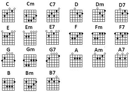 G Chord Guitar Finger Position b minor chord guitar finger