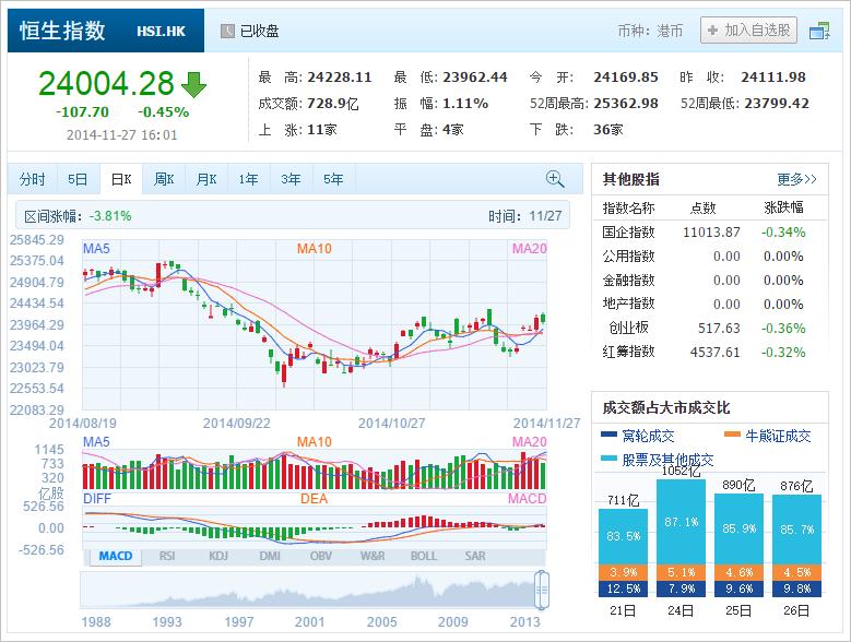 中国株コバンザメ投資 香港ハンセン指数20141127