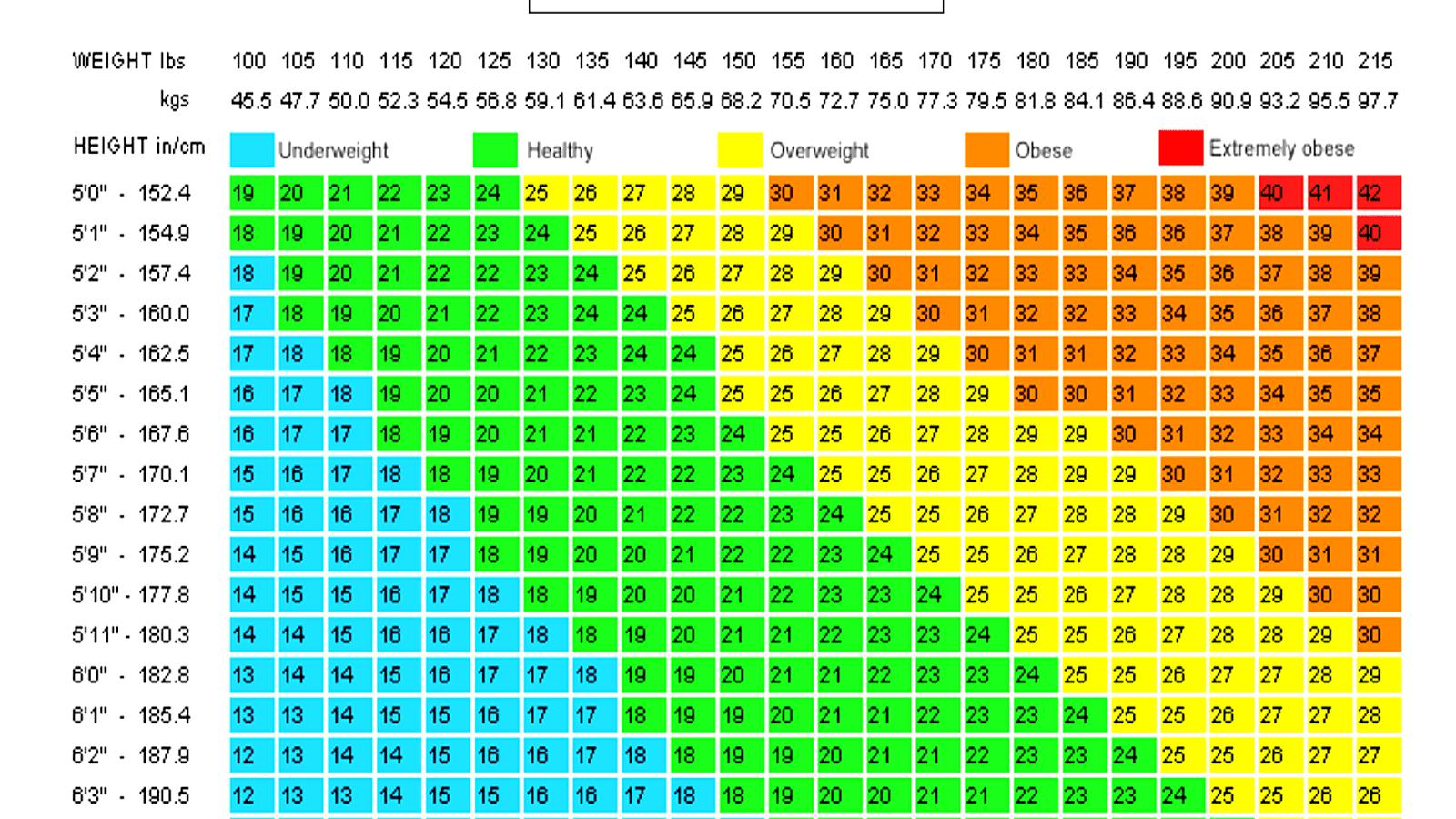 Bmi index male chart nvjuhfo Gallery