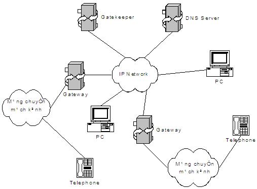 Mô hình VoIP, sơ đồ mạng VoIP