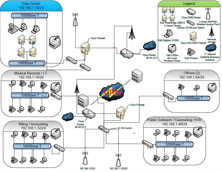 Visio Network Diagram Examples