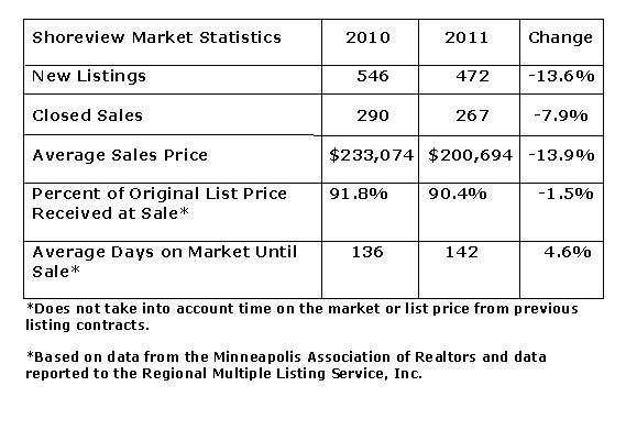 Statistical snapshot of Shoreview MN by Teri Eckholm REALTOR