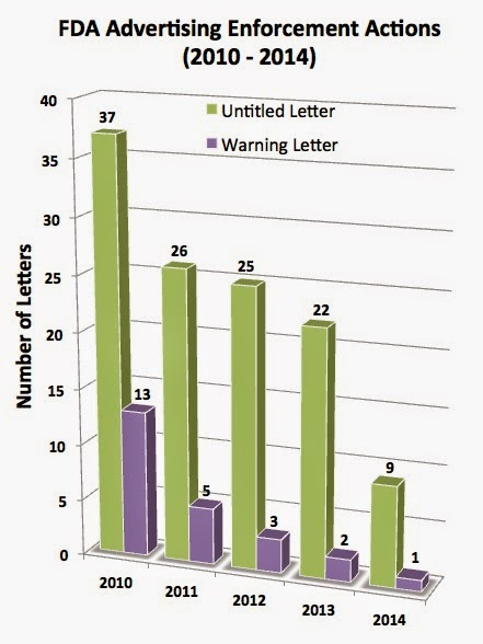 2014 was another record year for fda fewest number of untitledwarning letters ever