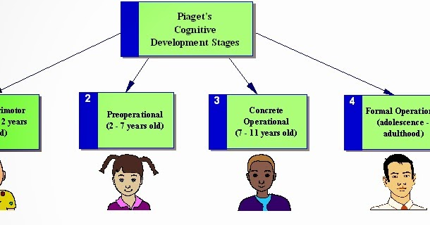 """understanding piagets theory and current criticism essay Piaget's theory is based on the idea that the developing child builds cognitive structures–in other words, mental """"maps,"""" schemes, or networked concepts for understanding and responding to physical experiences within his or her environment."""