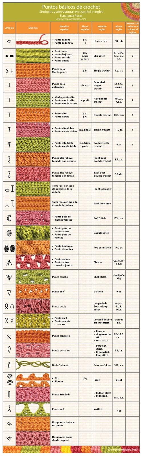 Puntos básicos de Crochet de www.tejiendoperu.com