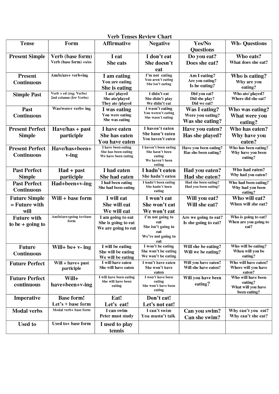 Spanish+Tenses+Table ... : ALL LEVELS - ENGLISH VERB TENSES TABLE ...