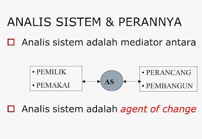 Konteks Pengembangan Sistem Informasi