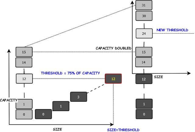 Hash Map Threshold