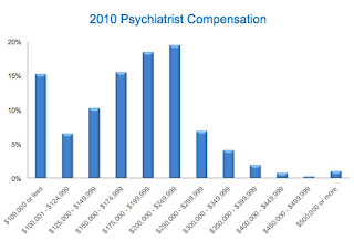 Psychiatry Physician Salary