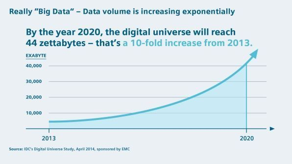 Data volume is increasing exponentially in 2020