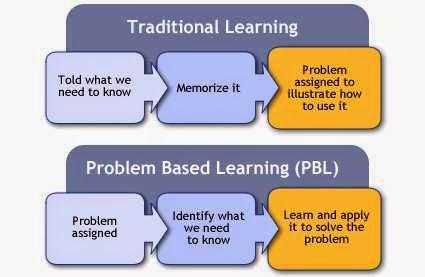 Penerapan Model Pembelajaran Problem Based Learning