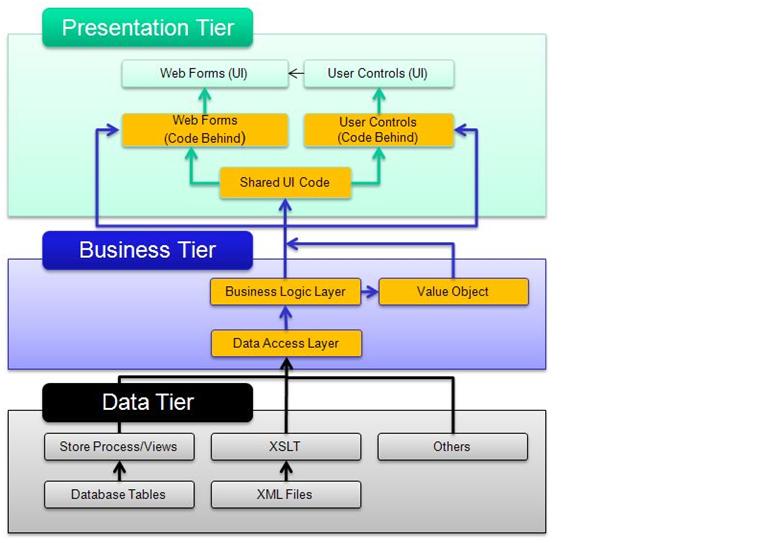 Three tier architecture diagram in asp net diy enthusiasts wiring three tier layer architecture design components c asp net mvc rh aspdotnet skeshar blogspot com application architecture diagram web application ccuart Gallery
