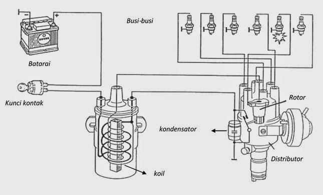 Sistem pengapian pendidikan teknik mesin prinsip kerja sistem gambar pengapian konvensional ccuart Gallery