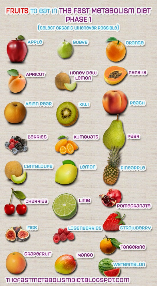 Fast Metabolism Diet Phase 1 Fruits