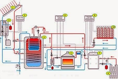 Łączenie instalacji CO i kominka