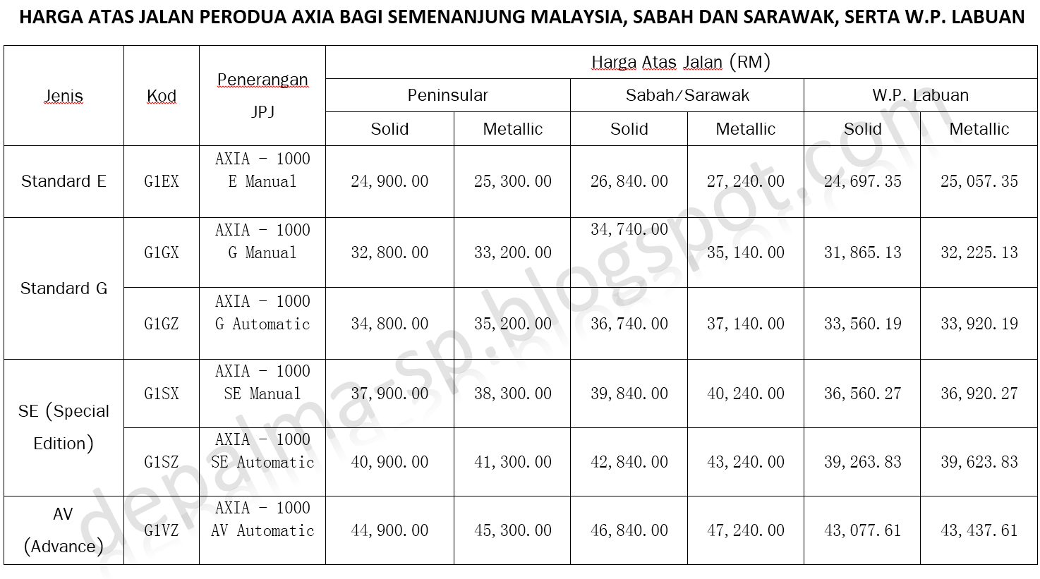 perodua axia, harga perodua axia, perodua axia murah, harga perodua axia 2014, Harga Perodua Axia Bagi Semenanjung Malaysia , Sabah dan Sarawak Serta W.P. Labuan