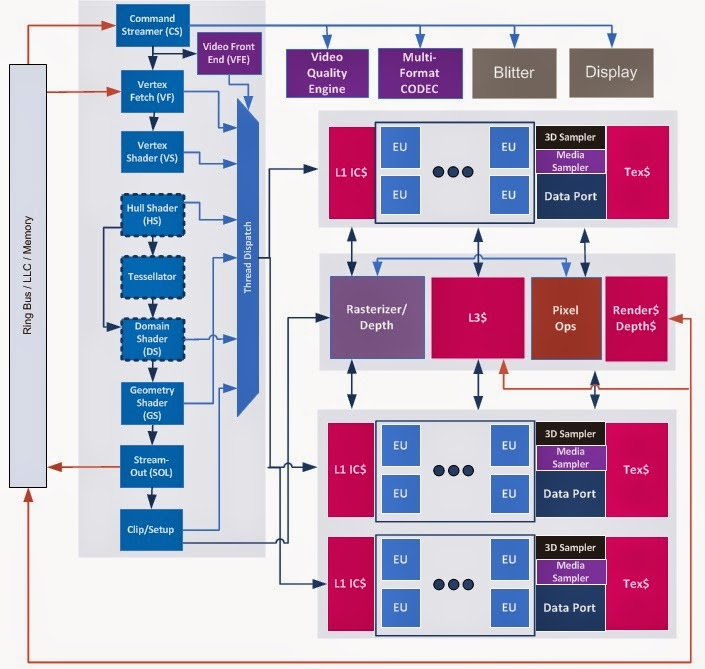 Teknologi Terbaru Intel Microarsitektur 14 nm
