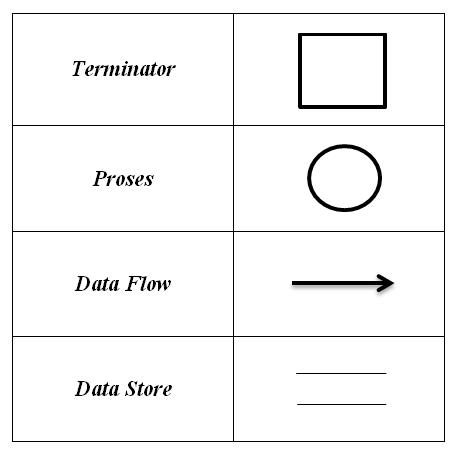 Putris blog 25 pengertian data flow diagram dan contoh gambar dfd fungsi dari data flow diagram adalah ccuart Image collections