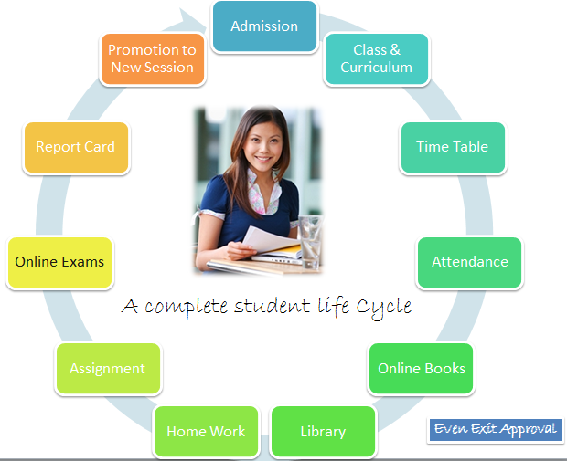 School and tuition management system software