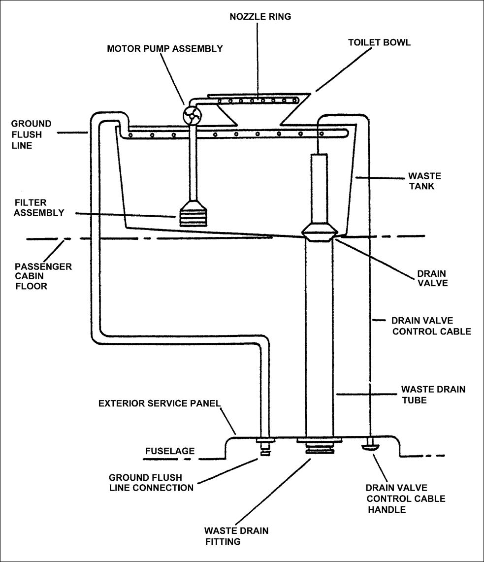 Liquid Flush Toilets   Aircraft Maintenance Engineering-Mechanical