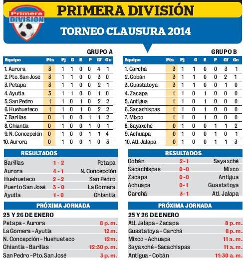 Canchallena Tabla De Posiciones Primera 2016 | Calendar Template 2016