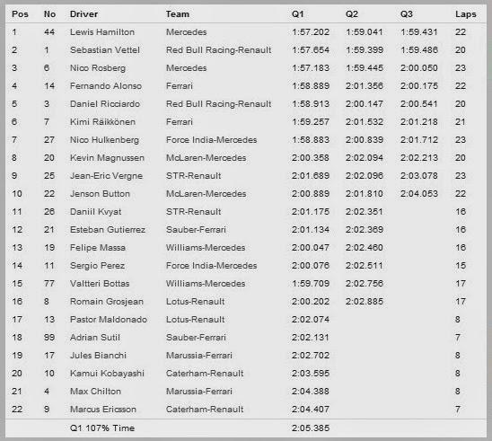 Hasil Kualifikasi Formula 1 2014 Sepang, Kuala Lumpur - Malaysia
