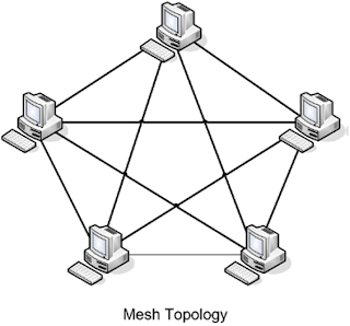 Topology There Are Two Basic Categories as well Standard Topology Diagram as well Smart Bus Sbus Technology also PURE DATA LTD Ether  PDI7023 16CAT additionally Ring  work 97. on star bus topology