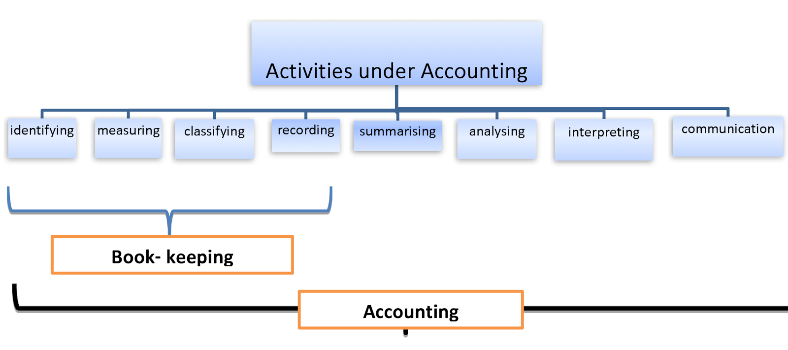 Surprise: Key Notes:- Basic Accounting Terms