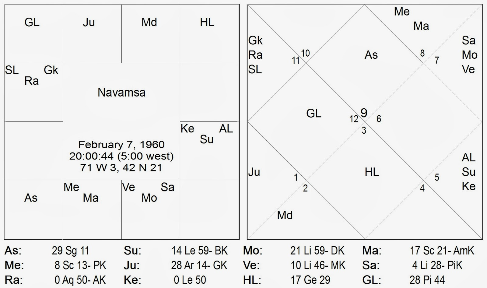 In the r i chakra also though the moon strongly sustains the first marriage there are r i d ti rashi drishti of r hu rahu and ketu to the 2 nd house