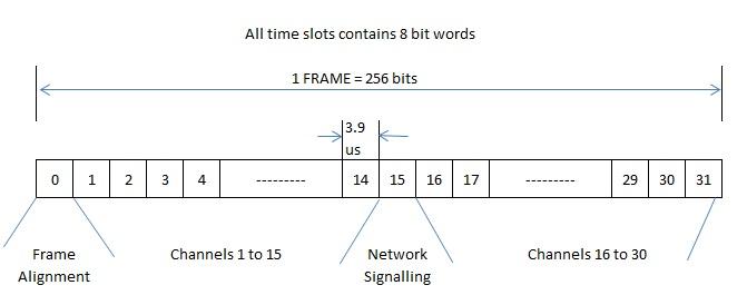 Telecom Transmission Made Simple: 2 Mbps FRAME - FORMAT