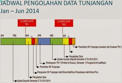 Jadwal Lengkap Pencairan Aneka Tunjangan Guru 2014