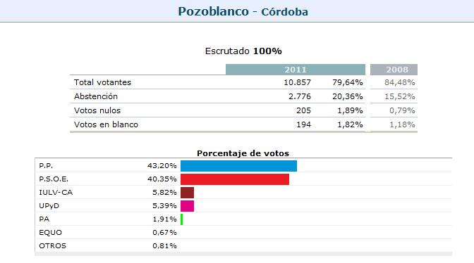 Proyecto 16 00 resultados de las elecciones generales 2011 for Resultados elecciones ministerio interior
