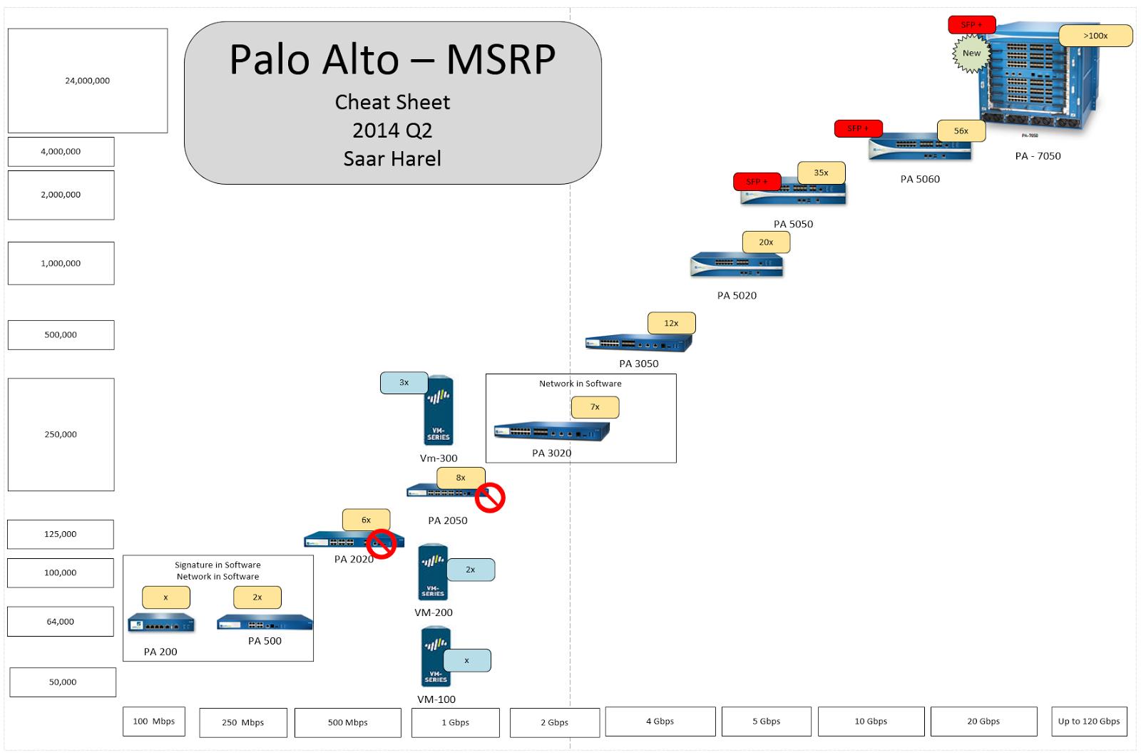 Palo Alto: CNSE -Palo Alto - Firewall configuration essentials