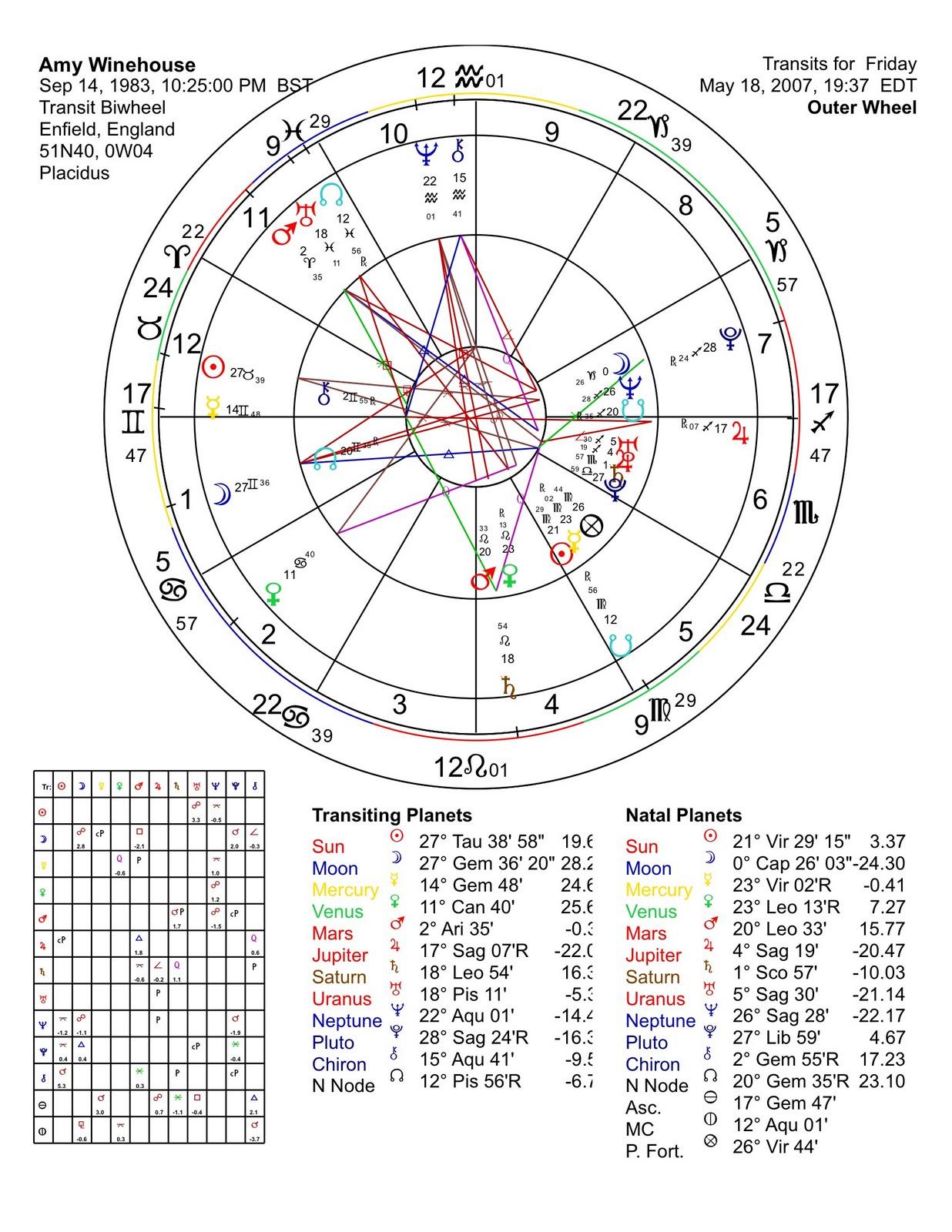 Amaizing Journeys Astrology Amy Winehouse Shooting Star