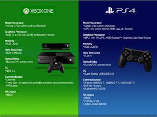 Perbandingan Spesifikasi Xbox One dan PS 4