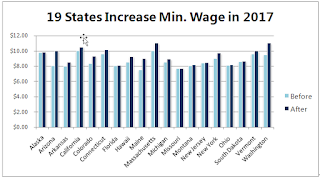 lisa law view: 19 states see minimum wage increase in 2017